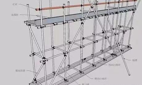 扣件式脚手架各构件名称图解,通俗易懂