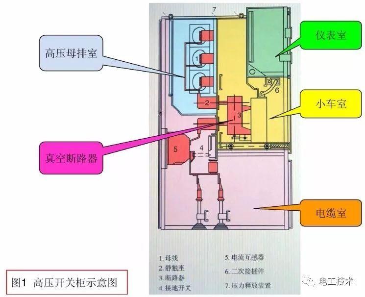 详解高压开关柜的送停电操作、故障判断处理