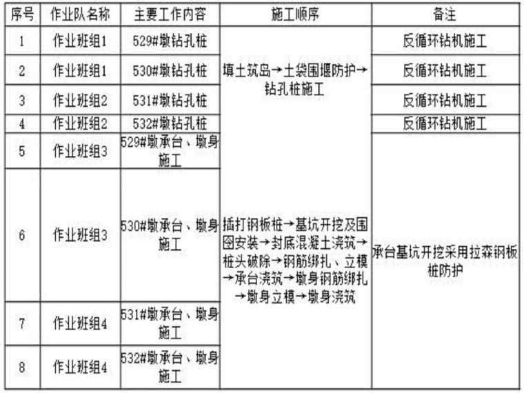 桥梁水中墩施工方案(49页,图文丰富)