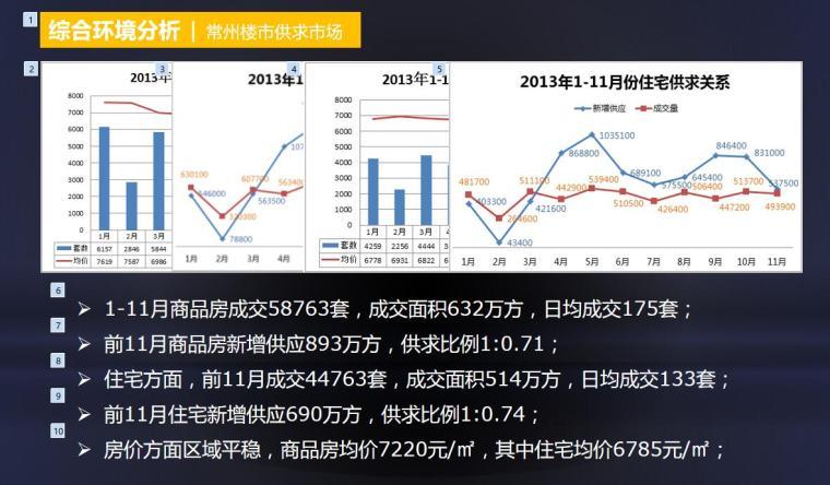 [江苏]红星国际广场年度推广策划提报 (PPT+91页)