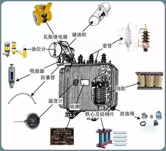 10kV(台变及箱变)配电变压器全面讲解,赶紧收藏!_2