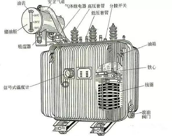 10kV(台变及箱变)配电变压器全面讲解,赶紧收藏!_9