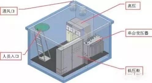 10kV(台变及箱变)配电变压器全面讲解,赶紧收藏!_19
