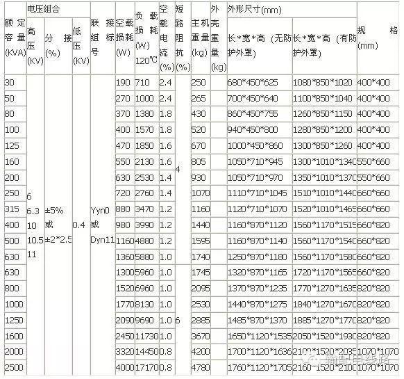 10kV(台变及箱变)配电变压器全面讲解,赶紧收藏!_17