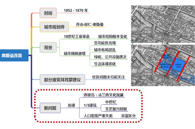城市责任规划师制度研究(PPT,87页)