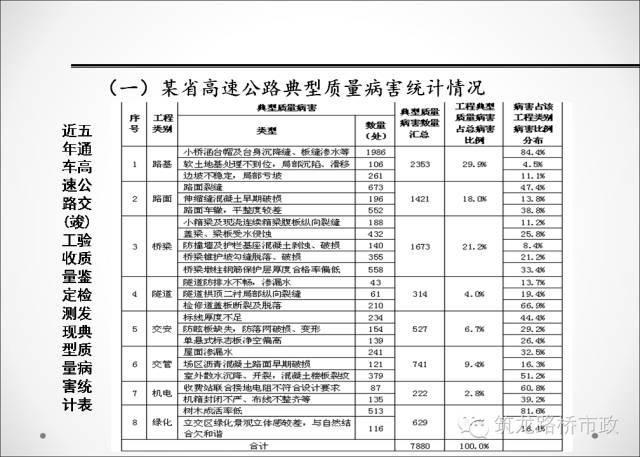 质监站总结的工程质量问题大全_35