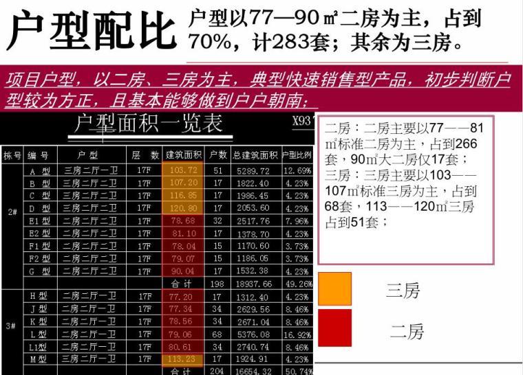 长沙湘桥佳苑营销策略总纲 (4)