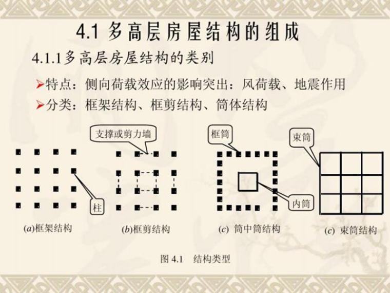 多层及高层房屋结构-刚框架(pdf,共63页)