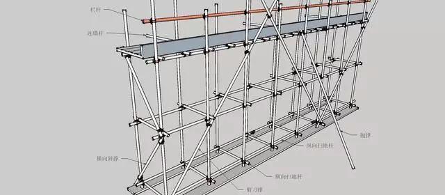 三维立体图解脚手架工程,通俗易懂!_1