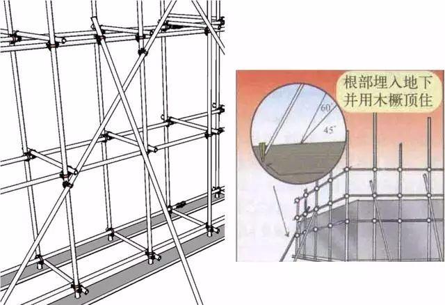 三维立体图解脚手架工程,通俗易懂!_13