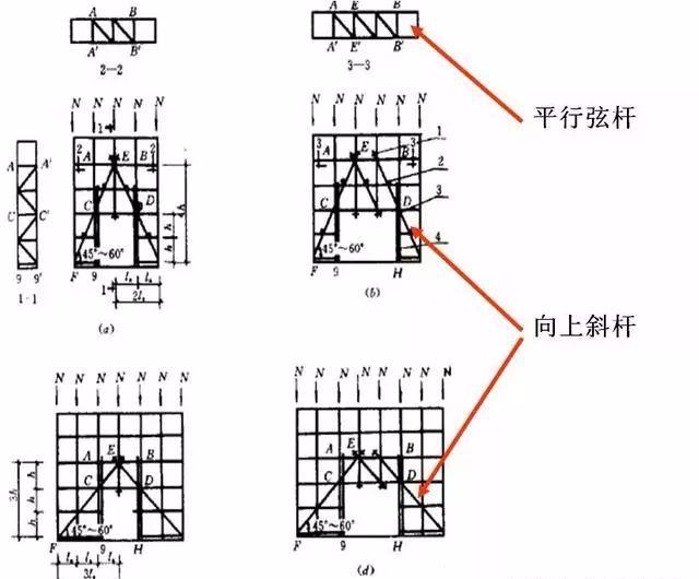 三维立体图解脚手架工程,通俗易懂!_14