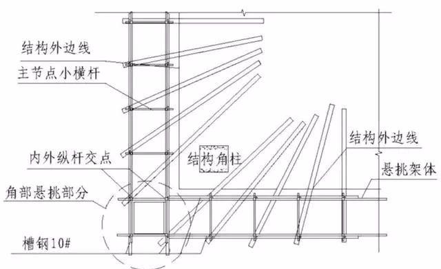 三维立体图解脚手架工程,通俗易懂!_24