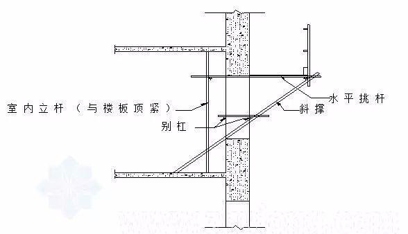 三维立体图解脚手架工程,通俗易懂!_29