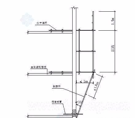三维立体图解脚手架工程,通俗易懂!_27