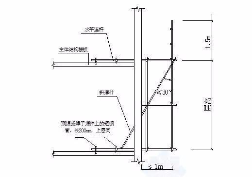 三维立体图解脚手架工程,通俗易懂!_26