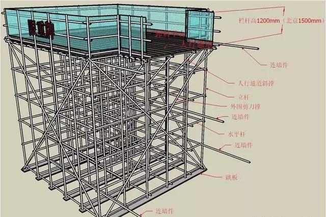 三维立体图解脚手架工程,通俗易懂!_31