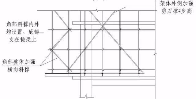 三维立体图解脚手架工程,通俗易懂!_25