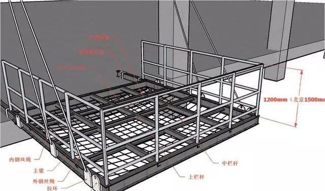 三维立体图解脚手架工程,通俗易懂!_32