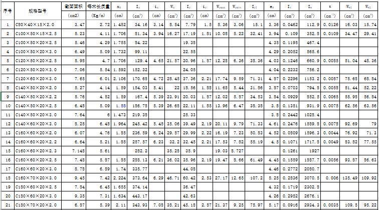 冷弯C型钢截面特性(钢结构设计手册(第三版))
