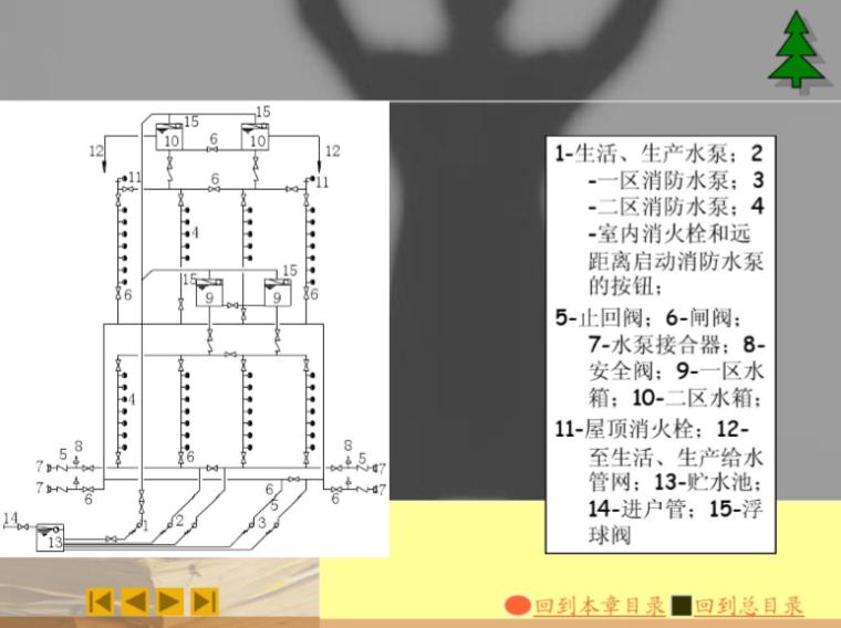建筑消防工程施工图的识读与安装