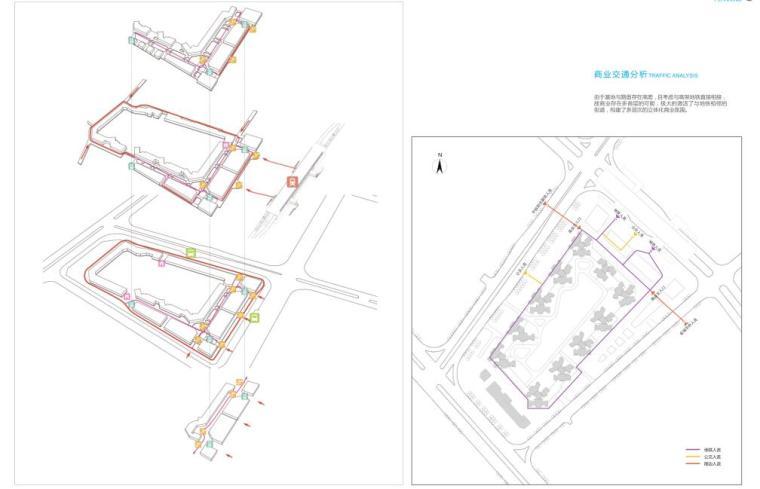 [广东]欧陆风格居住区建筑方案文本(PDF+127页)-商业交通分析
