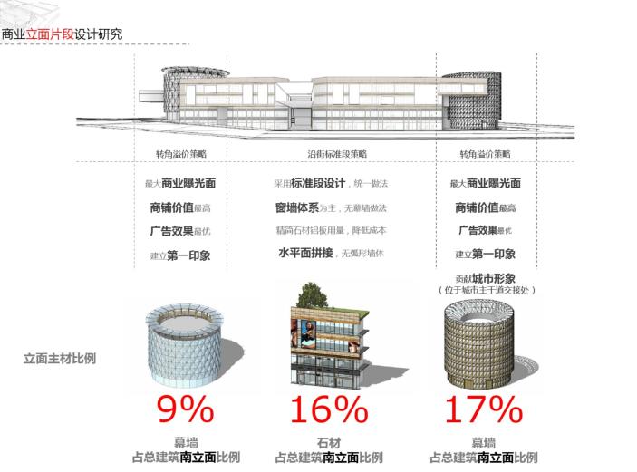 绿都溁湾镇S5地块立面深化方案(PDF,72页)-商业立面片段设计研究