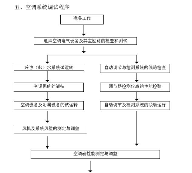 广州大型厂房中央空调调试方案
