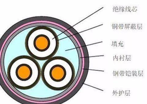 关于强弱电电线电缆的分类及名词解释,你知道几个?