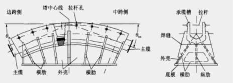 建筑索結構節點設計_64