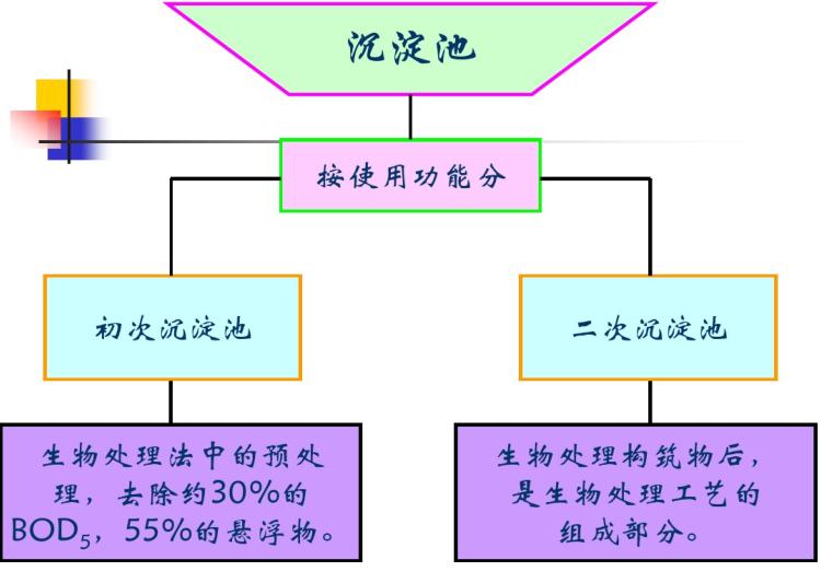 污水处理的基本方法(67页)
