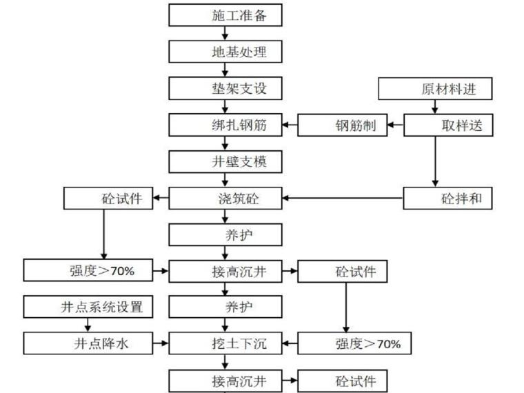 污水处理厂沉井施工专项方案(46页,内容丰富)