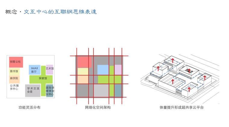 [山东]海尔研究中心企业办公楼建筑方案设计(现代风格|PDF+38页)-功能灵活分布