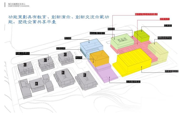 [山东]海尔研究中心企业办公楼建筑方案设计(现代风格|PDF+38页)-功能策划