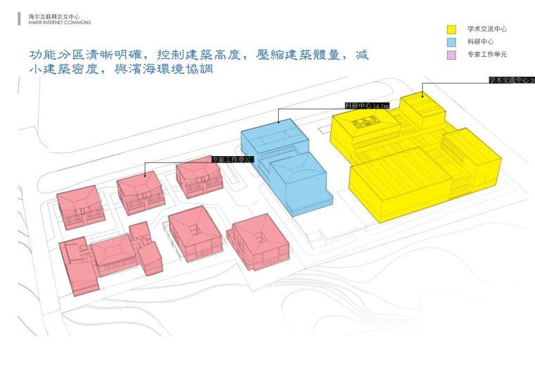 [山东]海尔研究中心企业办公楼建筑方案设计(现代风格|PDF+38页)-功能分区
