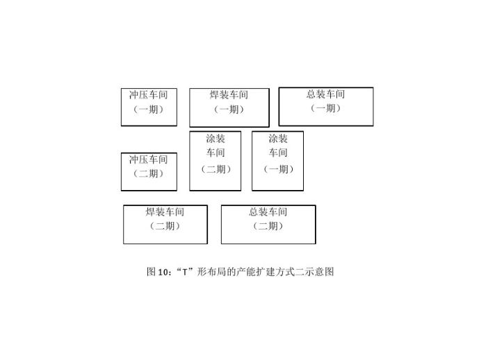 """汽车工厂总平面布置分析-""""T""""形布局的产能扩建方式二示意图"""