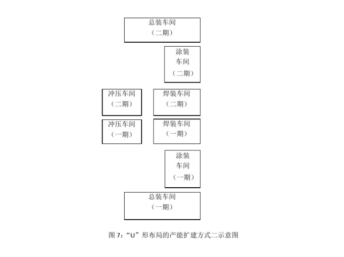"""汽车工厂总平面布置分析-""""U""""形布局的产能扩建方式二示意图"""