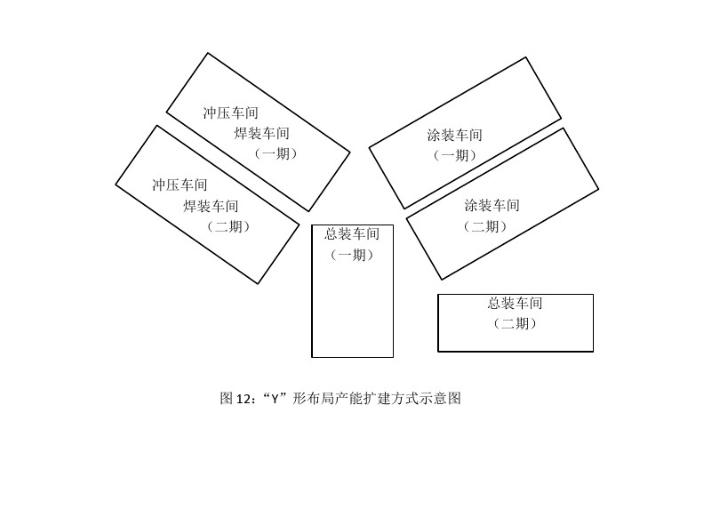 """汽车工厂总平面布置分析-""""Y""""形布局产能扩建方式示意图"""