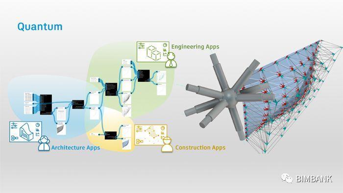 Revit之后路在何方?Autodesk打算重塑协作式BIM流程