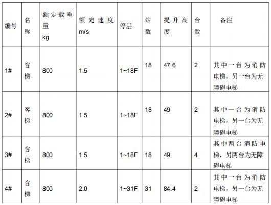 闽江学院工科大楼项目初步设计说明(框架结构)