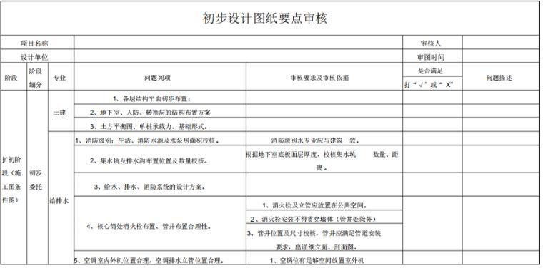 房地产初步设计(扩初设计)阶段图纸要点审核