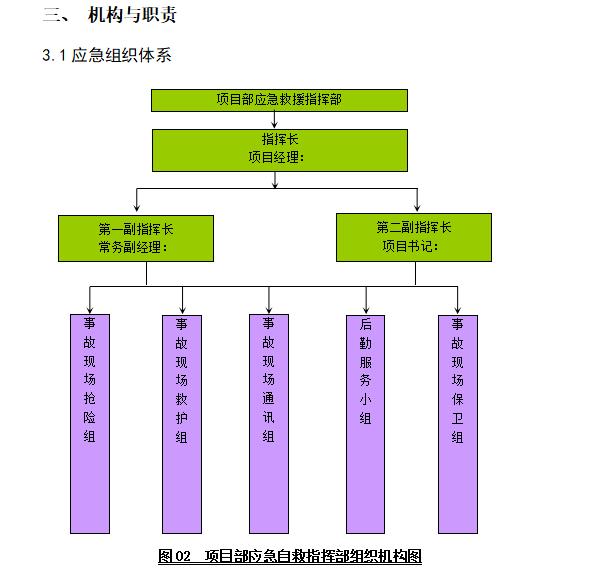 国企分公司工程项目综合应急预案-组织体系