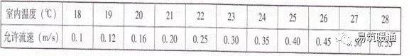 暖通专业图纸审核要点和常见问题_19