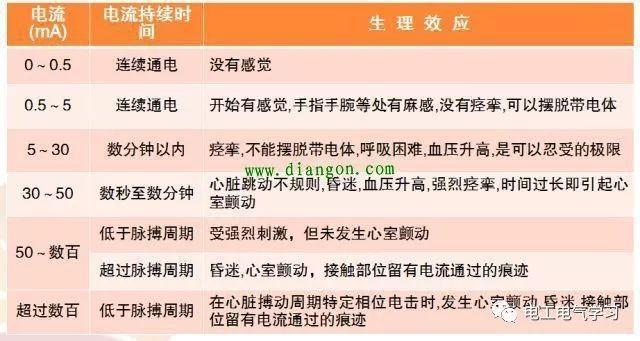 安全生产电气安全知识_电气安全基础知识