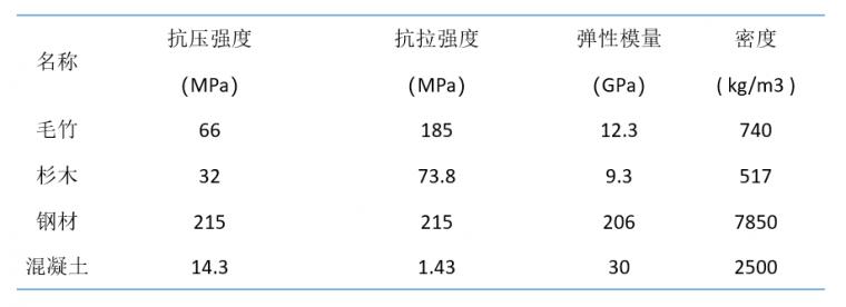 竹结构——轻质高强_2