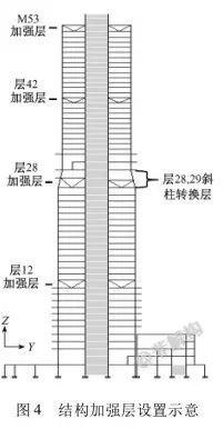 200~300米超高层结构布置案例集锦_28
