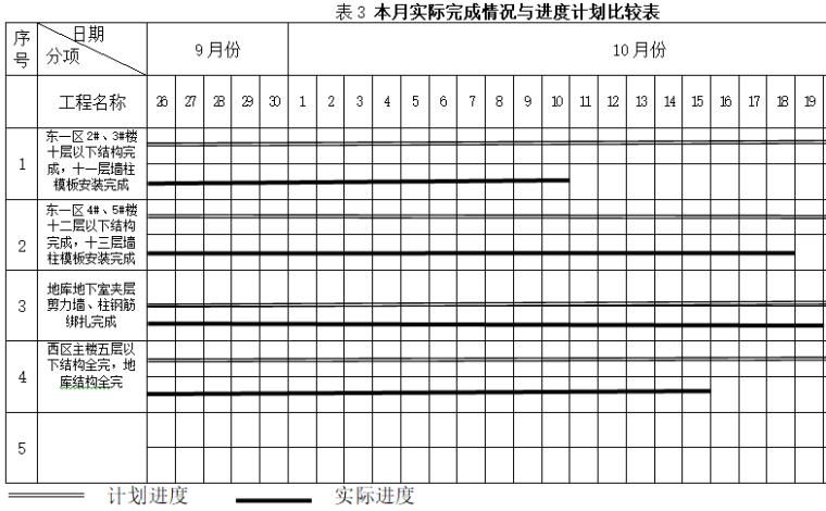 本月实际完成情况与进度计划比较表