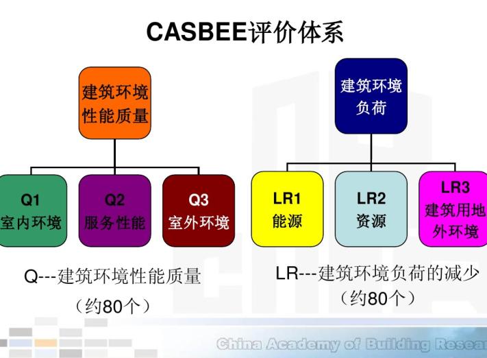CASBEE评价体系