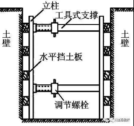 11种深基坑支护方式_3
