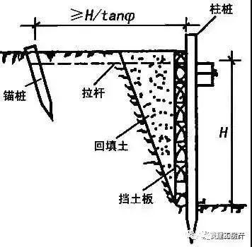 11种深基坑支护方式_9