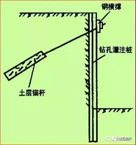 11种深基坑支护方式_27